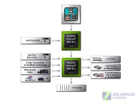 六大变革NVIDIAnForce500芯片组技术解析