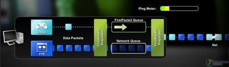 六大变革NVIDIAnForce500芯片组技术解析(3)
