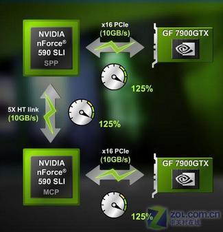 六大变革NVIDIAnForce500芯片组技术解析(2)