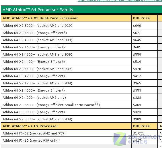 AMD官网泄密:FX62及5000+将推939版本