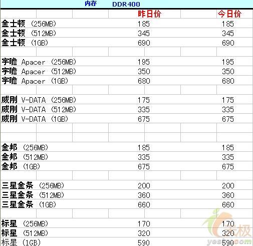 [5.30]重庆三大件报价AM2处理器上市
