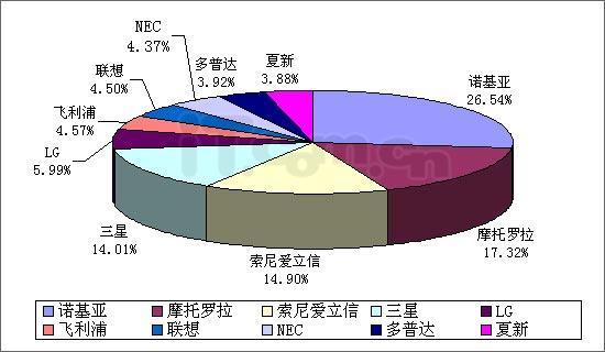 2006年05月网友最关注手机分析报告