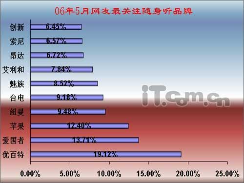 2006年5月网友最关注MP3分析报告