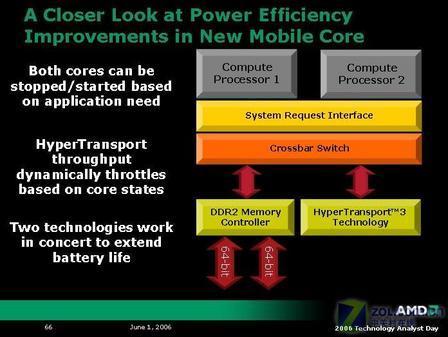 45nm/DDR3AMD移动处理器路线图曝光