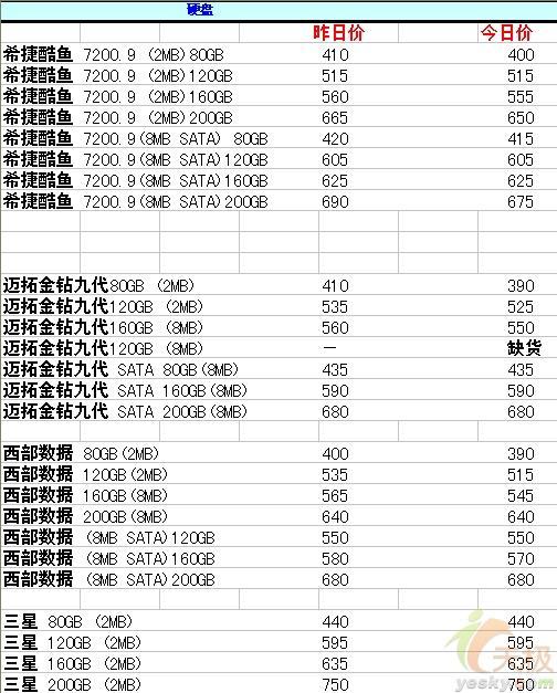 [6.5]重庆三大件报价CPU价格小幅降