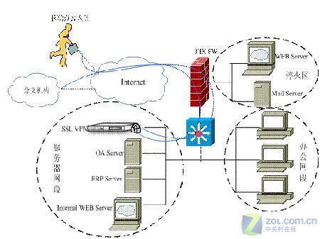 凹凸科技SSLVPN在特变电工的成功应用