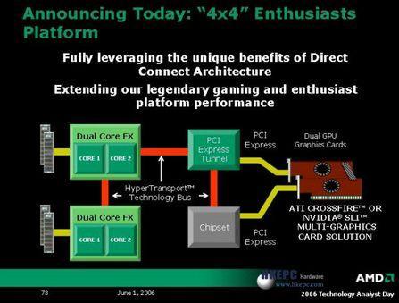 65纳米产品将至AMD公布最新线路图