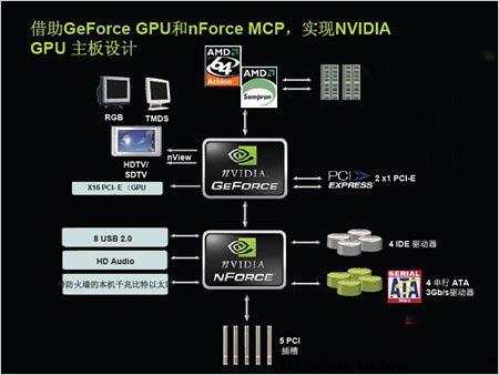 整合不低能支持AM2处理器C51主板导购