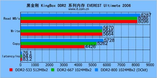 风雨无惧黑金刚悍将DDR2系列体验