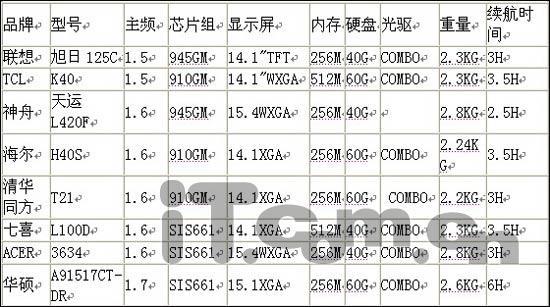 七月市场综述:4999元笔记本八仙过海