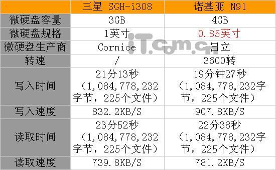 存储之王诺基亚N91与三星i308终极对决(13)
