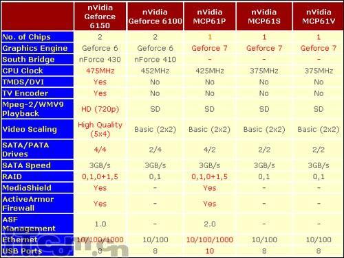 整合GF7系列显卡双敏C61主板仅499元