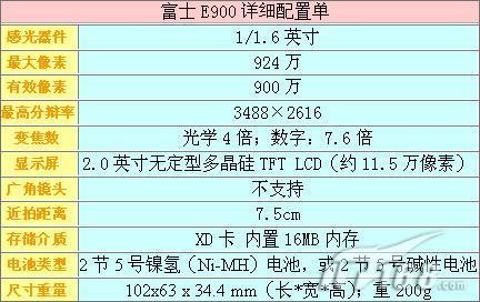 [广州]900万像素价也平富士E900仅2699
