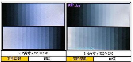 2.4英寸QVGA屏幕对比2.2英寸QCIF屏幕