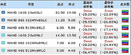 众说纷纭:MLC和SLC容量和技术赛跑