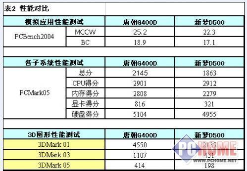 酷睿1.6击败奔四3.0唐朝G400D创奇迹