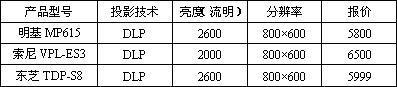 2月第1周综述:万元内商务投影机大混战