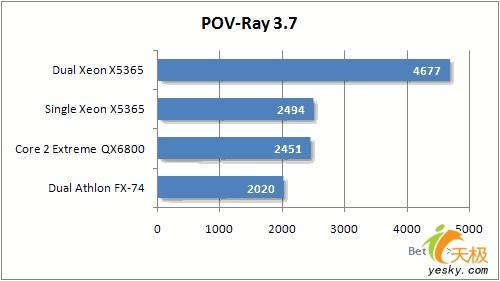 八核心强劲动力英特尔V8平台系统性能实测(9)