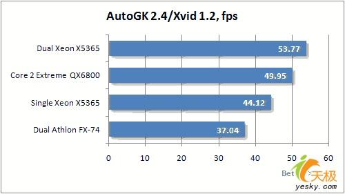 八核心强劲动力英特尔V8平台系统性能实测(8)
