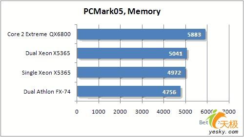 八核心强劲动力英特尔V8平台系统性能实测(7)