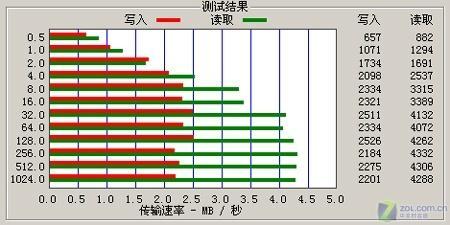 音质时代索尼首款MP4播放器A805评测(8)