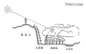 """物理学者揭开甘肃敦煌""""佛光""""之谜(组图)"""