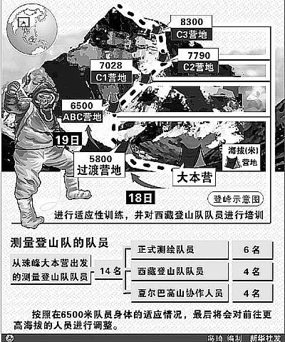 科技时代_珠峰高程登顶测量开始 前往6500米营地