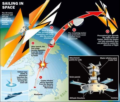 太阳帆今日发射理论速度超所有人...