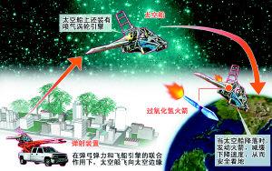 科技时代_美富翁造超级弹弓欲飞向太空(图)