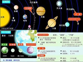 """科技时代_南方日报:太阳系行星可能""""扩军""""至12颗"""