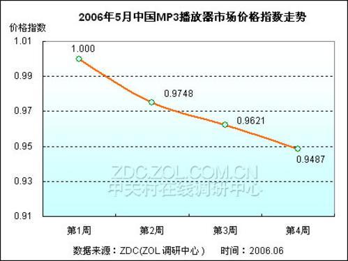 512MBMP3让贤1GB产品价格大幅下滑