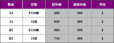 真爆料!魅族最畅销E3/X3再降低价售