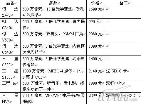 [北京]狂送配件柯达500万DC990元起