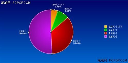 市场调查 2.8英寸屏幕成视频MP3首选图片