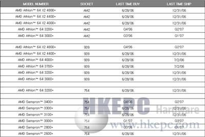 AMD精简现有产品线计划Q4推X23600+