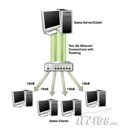 5大王牌技术nForce590SLI