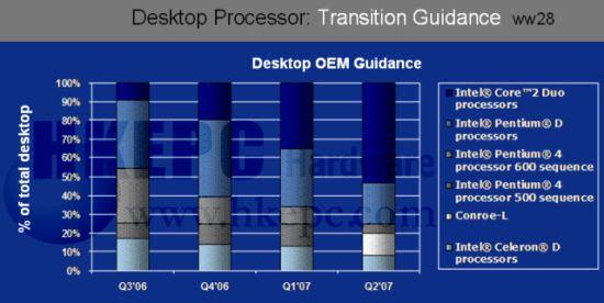 Intel看穿3600+诡计:10月份再降价15%