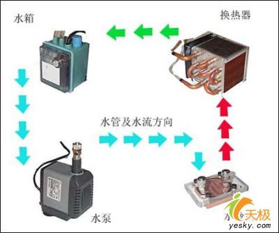 液风合一静音无敌市售主动式液冷散热器选购