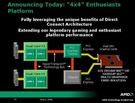AMD4×4平台Vista下性能测试提升80%
