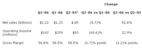第二季度总结:AMD利润为Intel十分之一