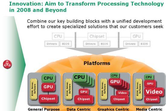 AMD向第三方开放平台绝不做Intel第二