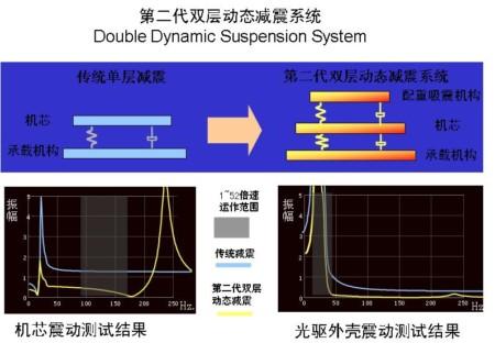 DIY电脑选择最具性价比刻录光驱