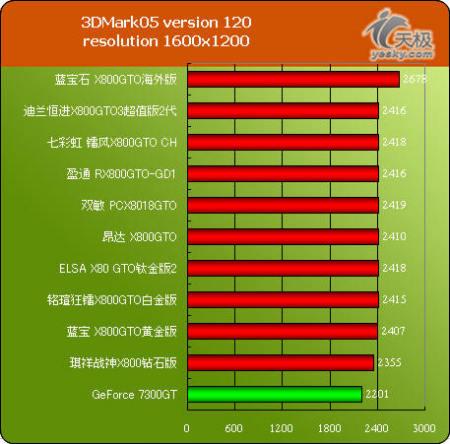 599元玩Game的二选一10款X800GTO显卡横评