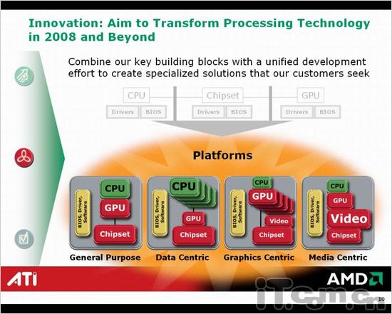危言耸听AMD暂时不会放弃ATi品牌