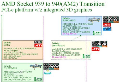 AMD平台RS690:集成X700将成G965杀手!