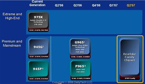 真正次世代!DDR3、1333MhzFSB芯片组