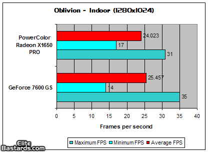 强撼NV中端X1650Pro性能抢先体验