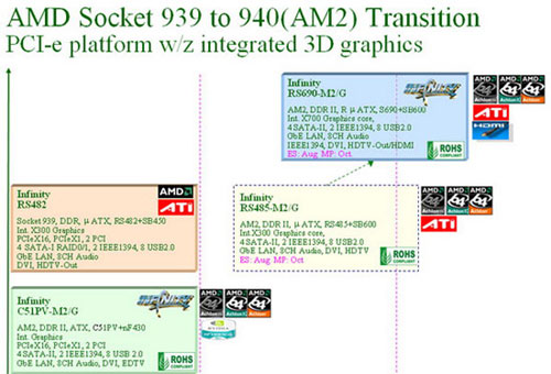 ATi集成X700显卡AMD主板预计下月可发布