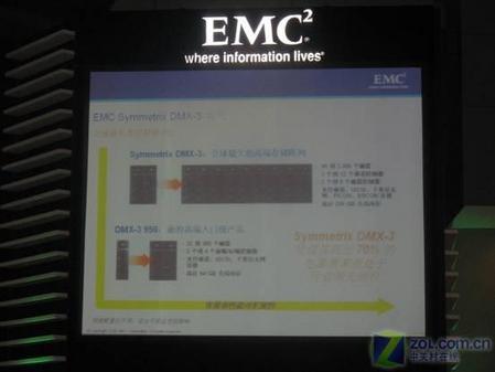 EMC扩大领先优势全线升级存储平台