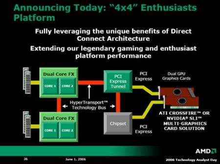 AMD明天德国发布4X4平台细节抢先看